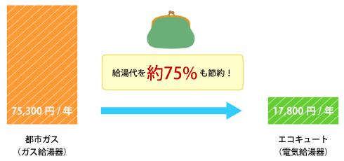 エコキュートで給湯代を約75%も節約