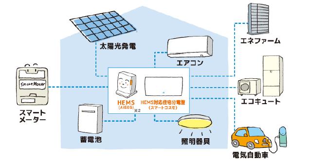 太陽光発電、エアコン、エネファーム、エコキュート、スマートメーター、蓄電池